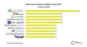 regtech investors